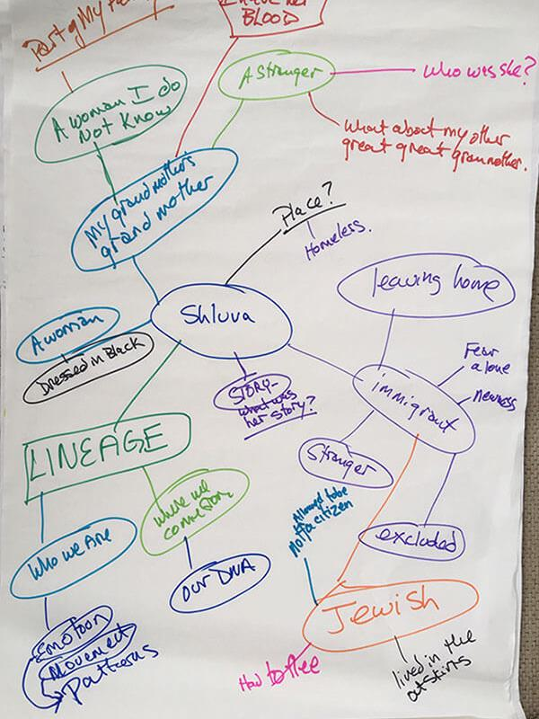 phillips4-Shluva-Mind-map